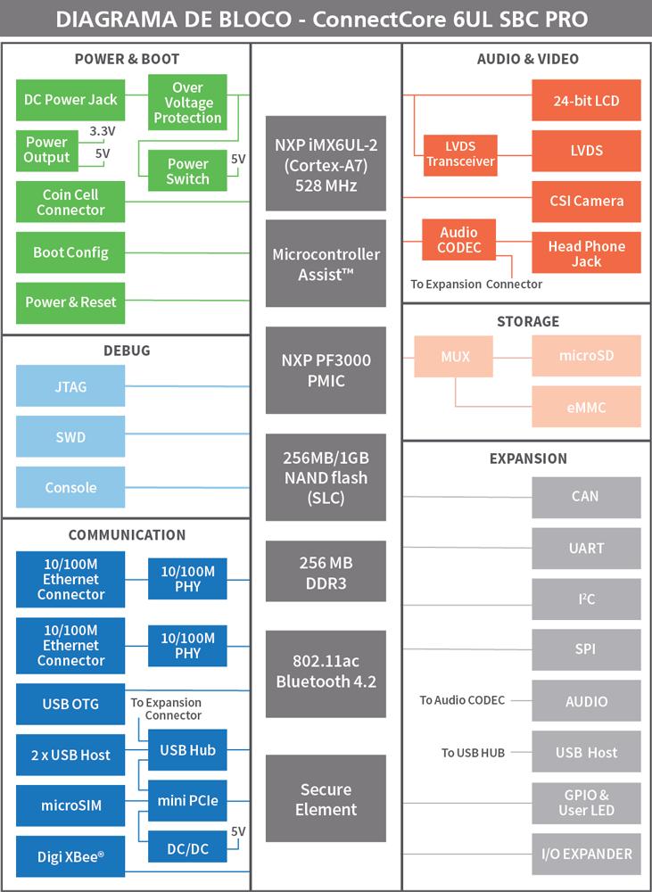 diagrama-de-bloco--digi-connectcore-6ul-sbc-PRO