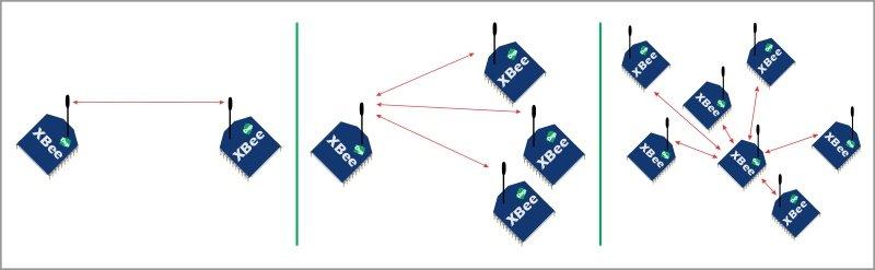 Digi XBEE Serie 801154