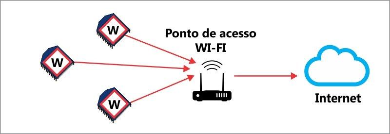 Digi XBEE Serie Wi-Fi