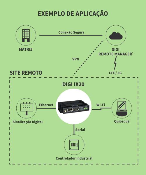 aplicação-exemplo-ix20-roteador-4g-digi