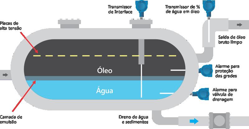 medição-interface-dessalgadoras-agua-oleo