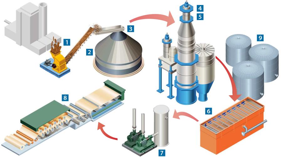 papel-celulose-industria-nivel-diagrama-3